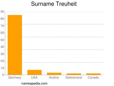 Surname Treuheit