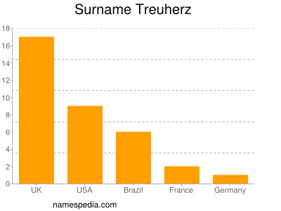 Surname Treuherz