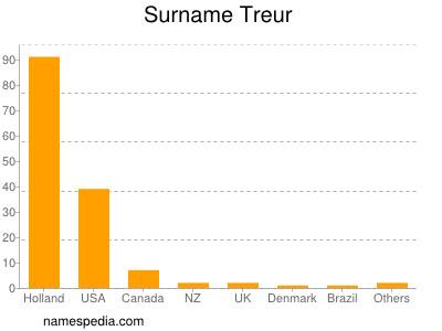 Surname Treur