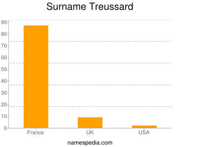 Surname Treussard