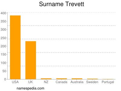 Surname Trevett