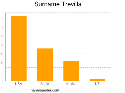 Surname Trevilla