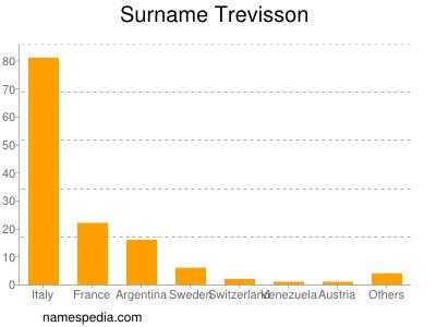 Surname Trevisson