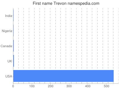 Given name Trevon