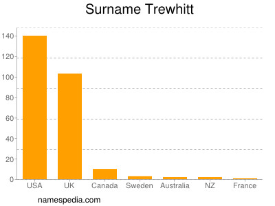 Surname Trewhitt
