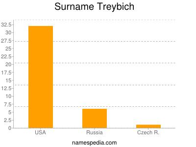 Surname Treybich