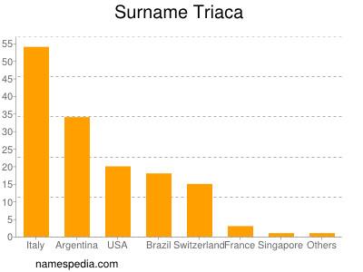 Surname Triaca