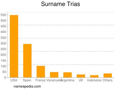 Surname Trias
