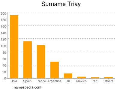Surname Triay