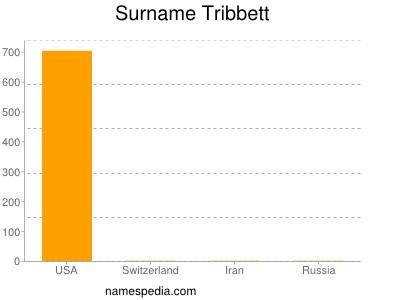 Surname Tribbett