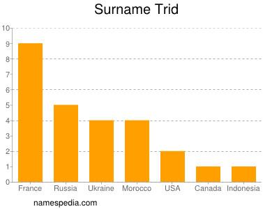 Surname Trid