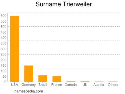 Surname Trierweiler