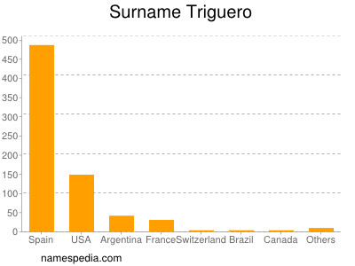 Surname Triguero