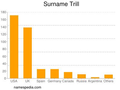 Surname Trill