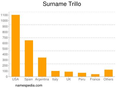 Surname Trillo