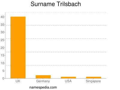 Surname Trilsbach