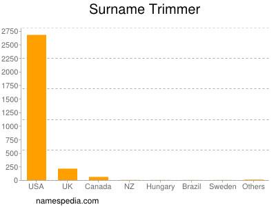 Surname Trimmer