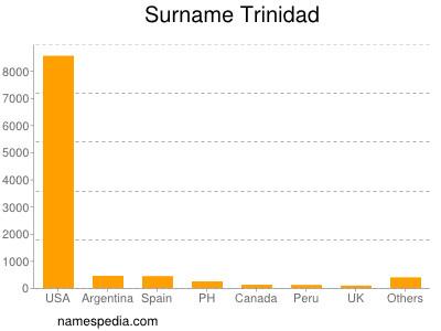 Surname Trinidad