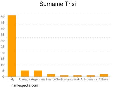 Surname Trisi