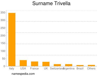 Surname Trivella