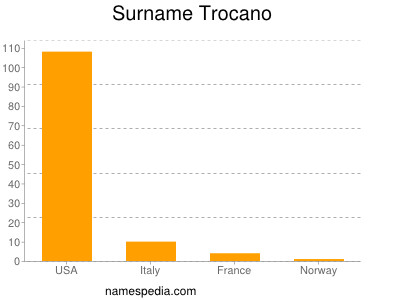 Surname Trocano