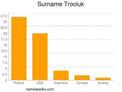 Surname Trociuk