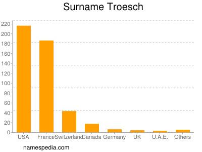 Surname Troesch