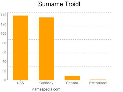 Surname Troidl