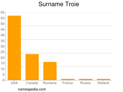 Surname Troie