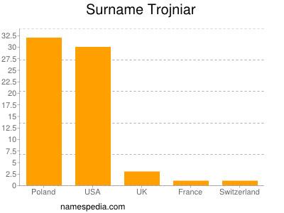 Surname Trojniar