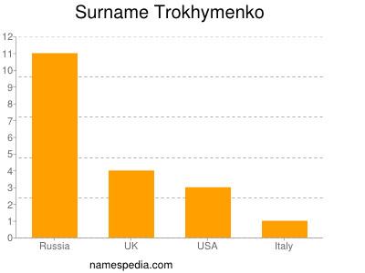 Surname Trokhymenko