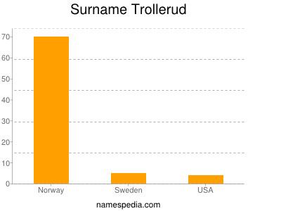 Surname Trollerud