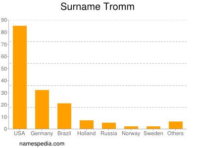 Surname Tromm