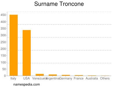 Surname Troncone