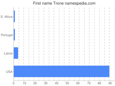 Given name Trone