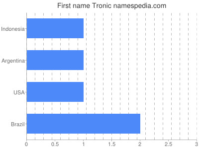 Given name Tronic