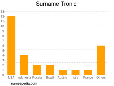 Surname Tronic