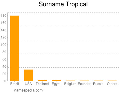 Surname Tropical