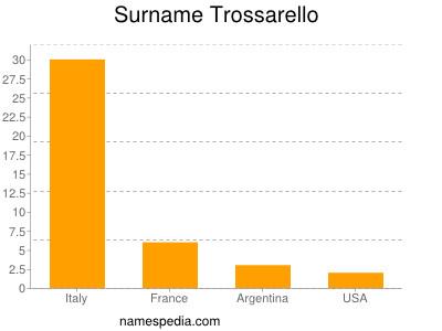 Surname Trossarello