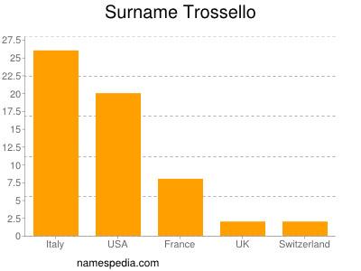 Surname Trossello