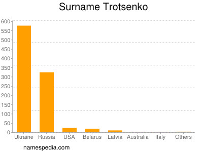 Surname Trotsenko