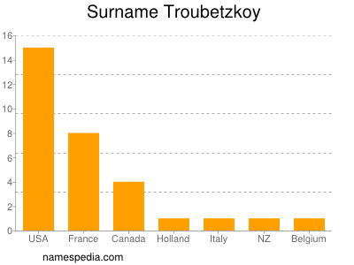 Surname Troubetzkoy