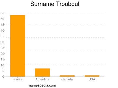 Surname Trouboul