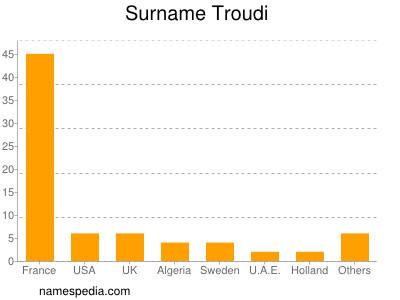 Surname Troudi