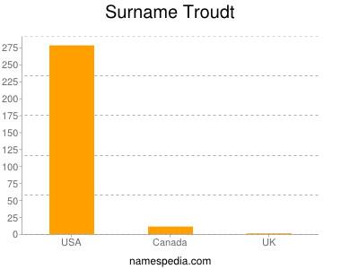 Surname Troudt
