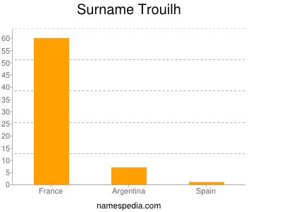 Surname Trouilh