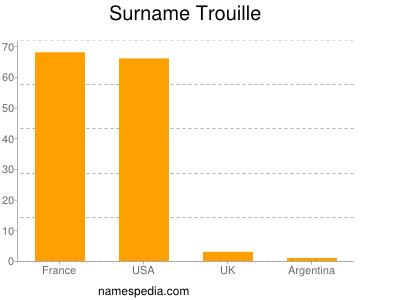 Surname Trouille