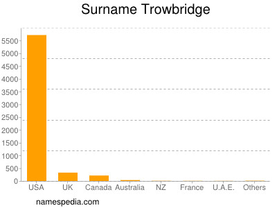 Surname Trowbridge