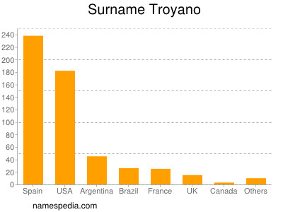 Surname Troyano