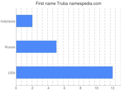 Given name Truba